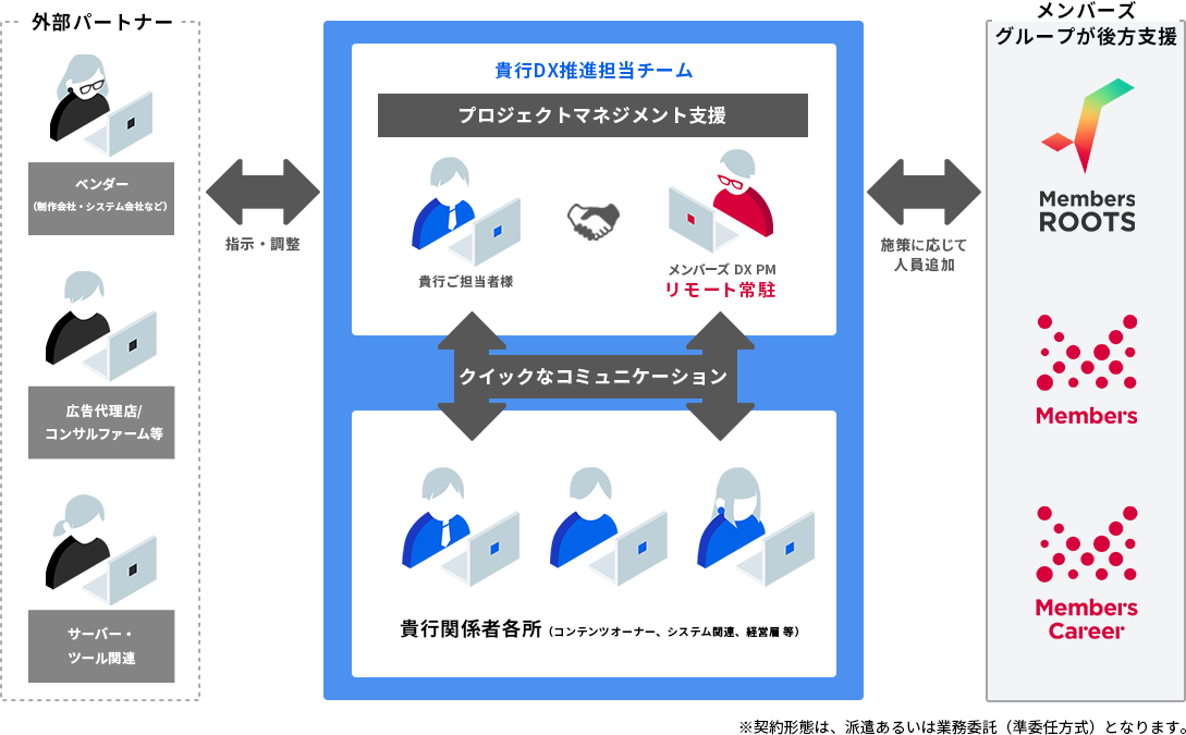 DX人材のご支援イメージ、体制図