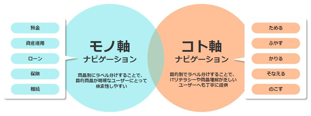 銀行Webサイトのナビゲーションは大きく分けてモノ軸とコト軸に分類できる