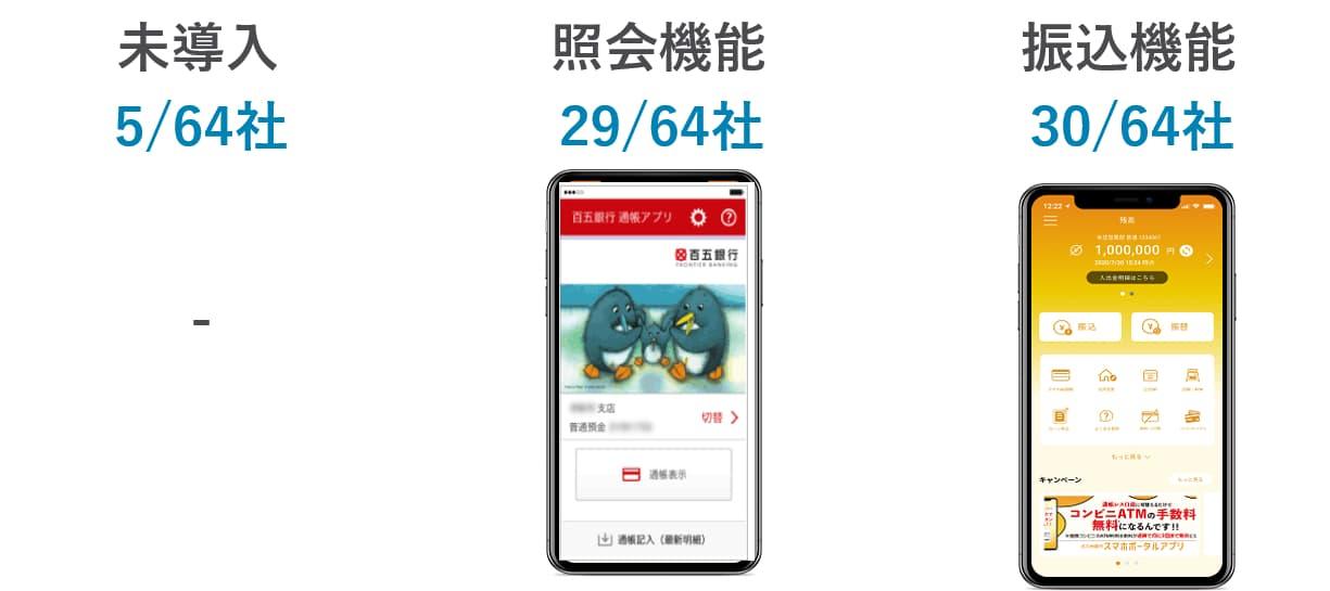 地銀64行のアプリの機能調査結果