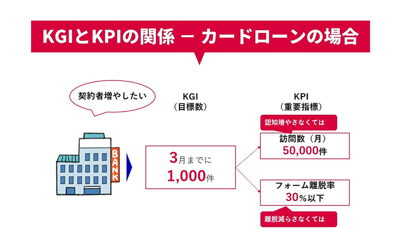 KGIとKPIの関係-カードローンの場合