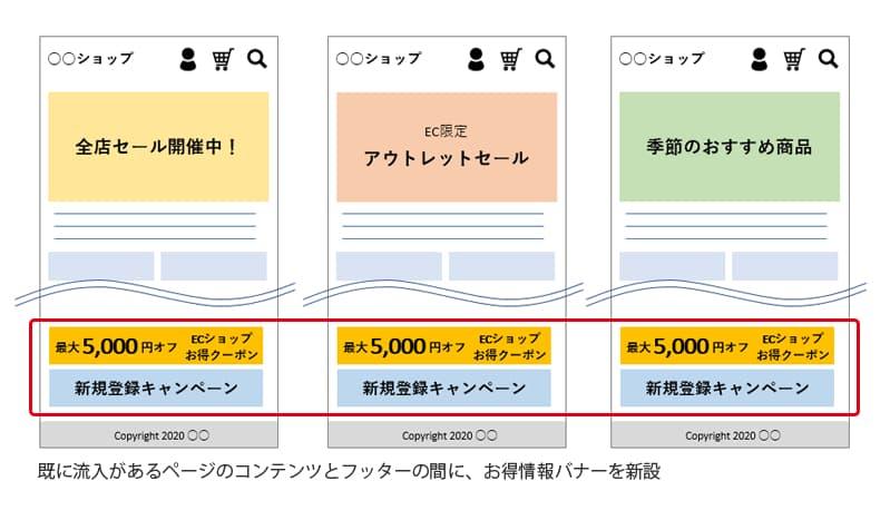 既に流入があるページのコンテンツとフッターの間に、お得情報バナーを新設