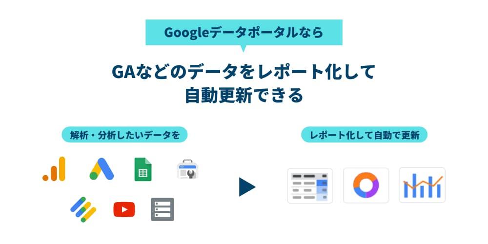 GoogleデータポータルならGAなどの解析・分析したいデータを、レポート化して自動で更新できる