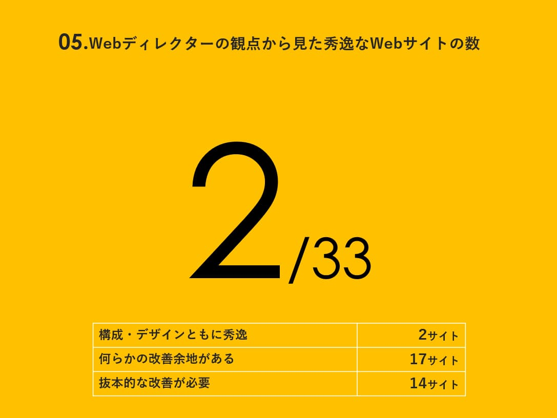 ヒューリスティック調査によりWebサイトを定量定性の両面から調査した結果、秀逸なWebサイトは2/33