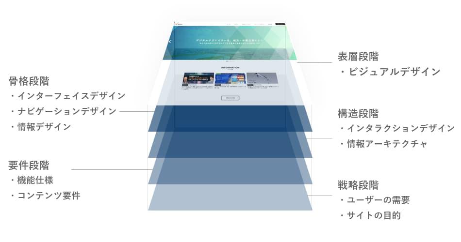 Webサイトのヒューリスティック調査における実際の評価では、UXの5段階モデルでの評価を採用しています。